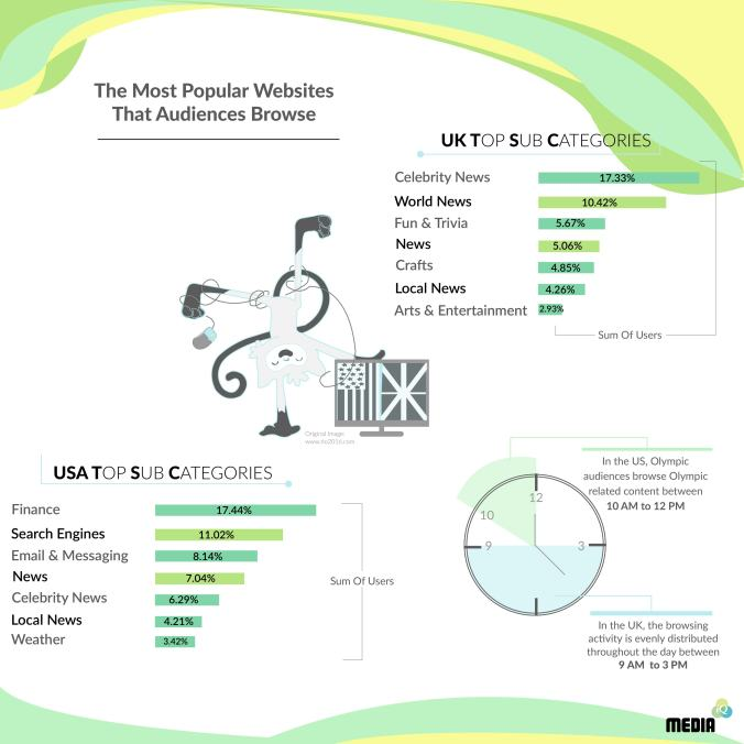 The most popular websites that audiences browse