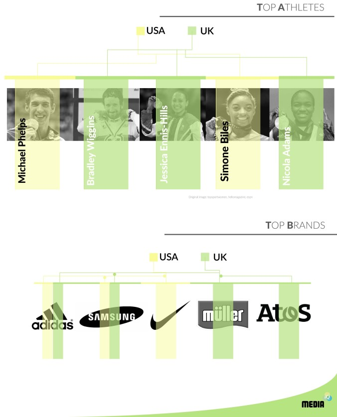 Top athletes and brands